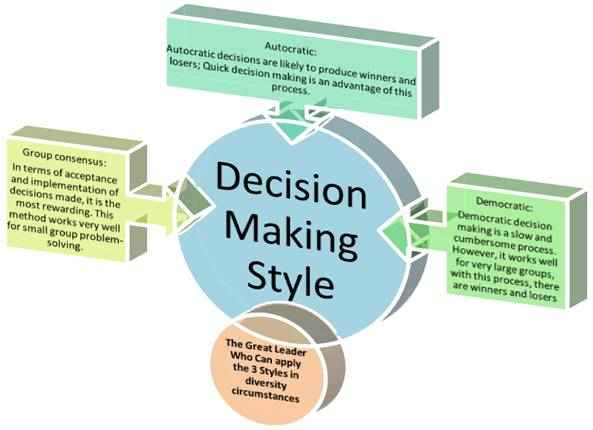 leadership and group decision making Democratic decision making is when the leader gives up ownership and control of a decision and allows the group decision consensus decision making leadership.