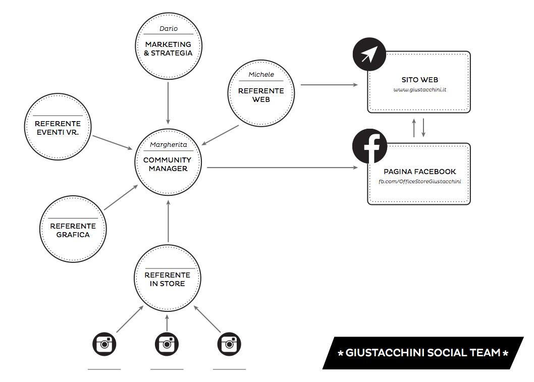 giustacchini-social-team