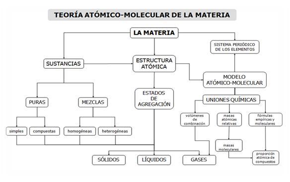 Introduccin a la qumica siglo xxi teora atmico molecular de la introduccin a la qumica siglo xxi teora atmico molecular de la materia urtaz Images