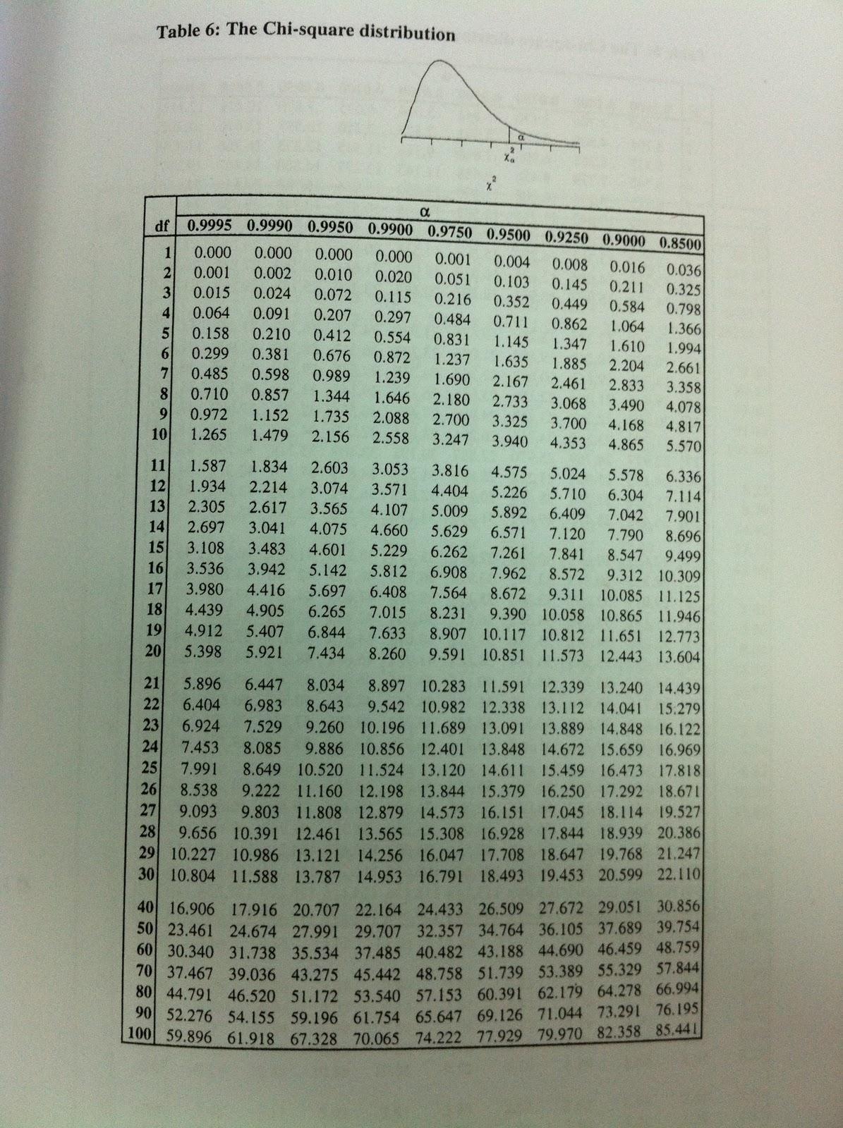 Ibooksharing jack elementary statistics table for Table 6 statistics