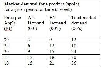 individual demand schedule