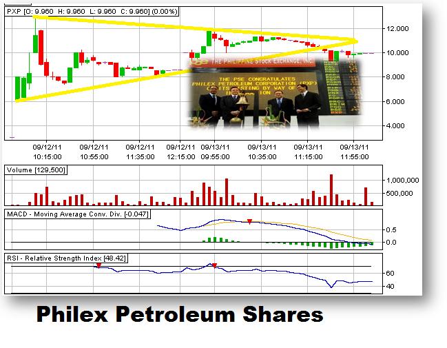 philex petroleum stock market pilipinas