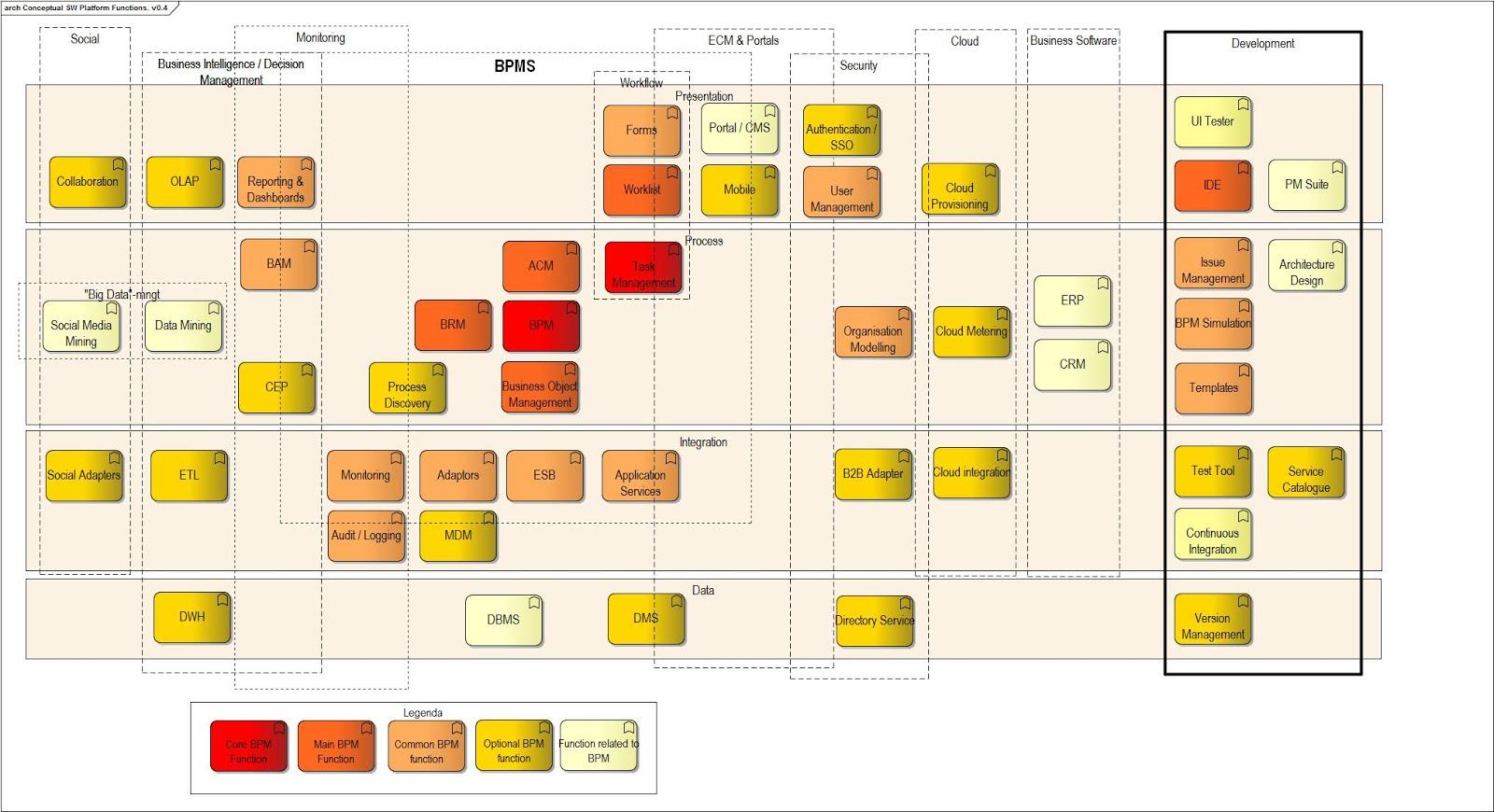 Bpm And Enterprise Architecture  Bpms Platform Components