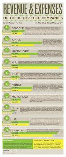 Infographie - Les 10 plus grandes entreprises Hi-Tech