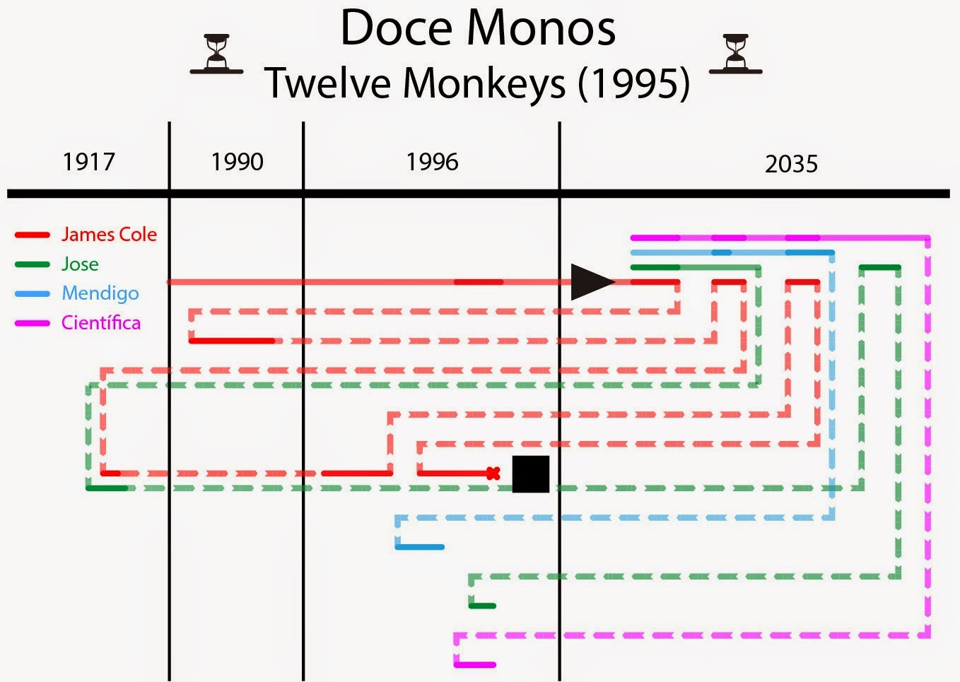 Time line, 12 monos, twelve monkeys, 12 monkeys, time travel, sci-fi, ciencia ficción, viajes en el tiempo, film, movie, película, brad pitt, bruce willis
