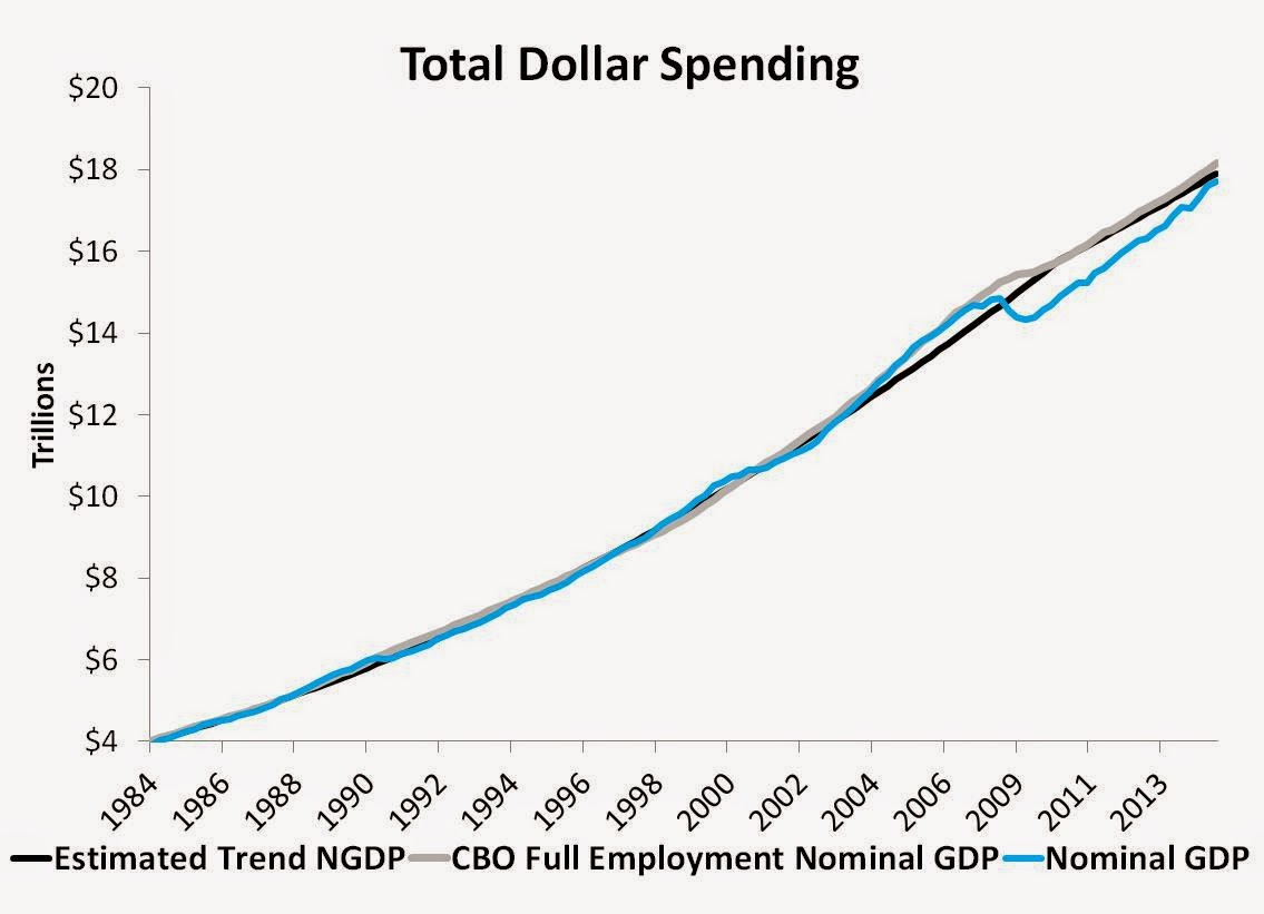 Total Dollar Spending