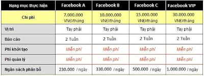 Quangcaofacebook bảng giá