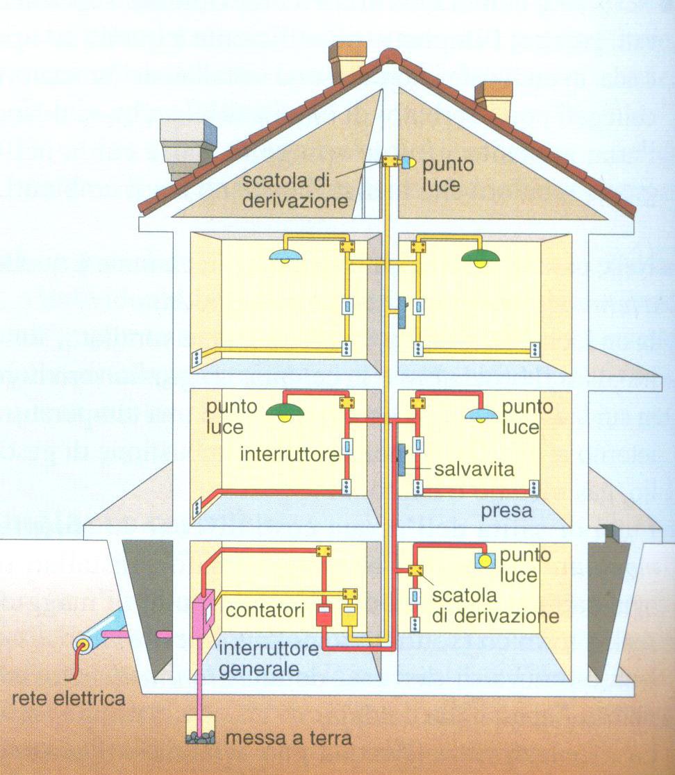 Aula di tecnica - Colori dei fili impianto elettrico casa ...