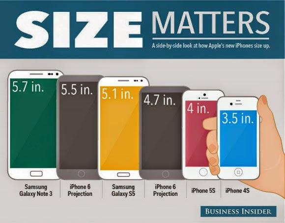 موبايل اى فون 6 ينطلق فى سبتمبر بأحجام 4.7 بوصة و 5.5 بوصة