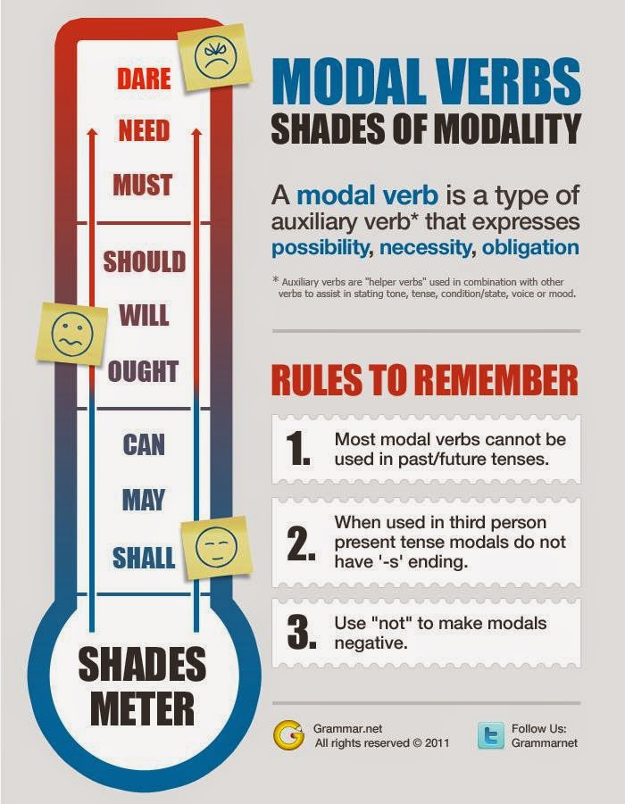 Stepglishforward: Learning English Language and Culture: MODAL VERBS ...