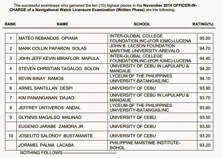 Top 10 Marine Deck Officer board exam results November 2014