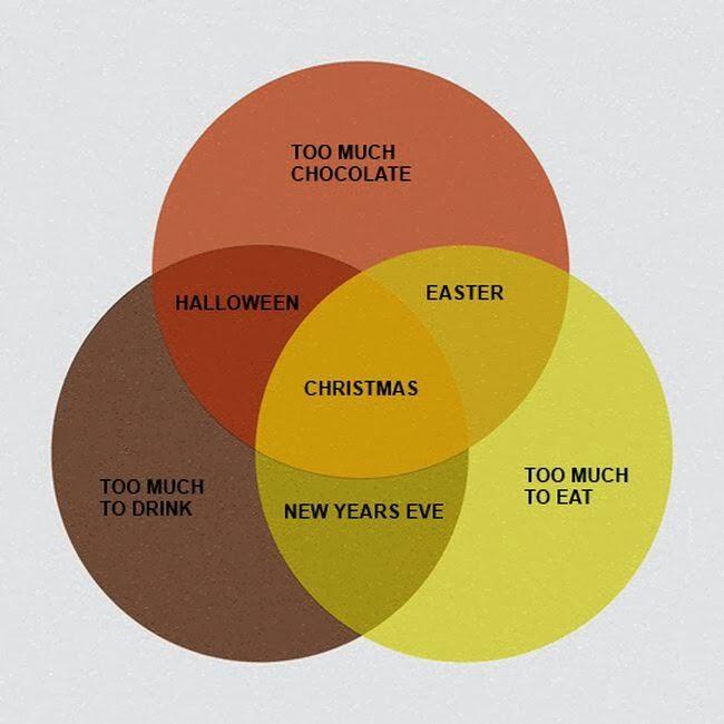 Sinsentido Obligatorio: Diagrama de Venn festivo