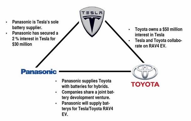 Tesla Motors Model S Michael Billings Chapter 14