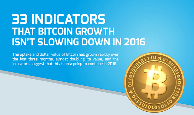 Why Bitcoin Will Continue to Grow in 2016