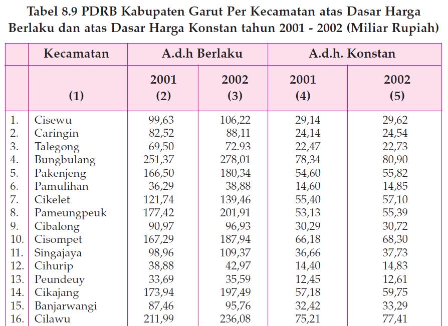 Pendapatan Domestik Regional Bruto 1