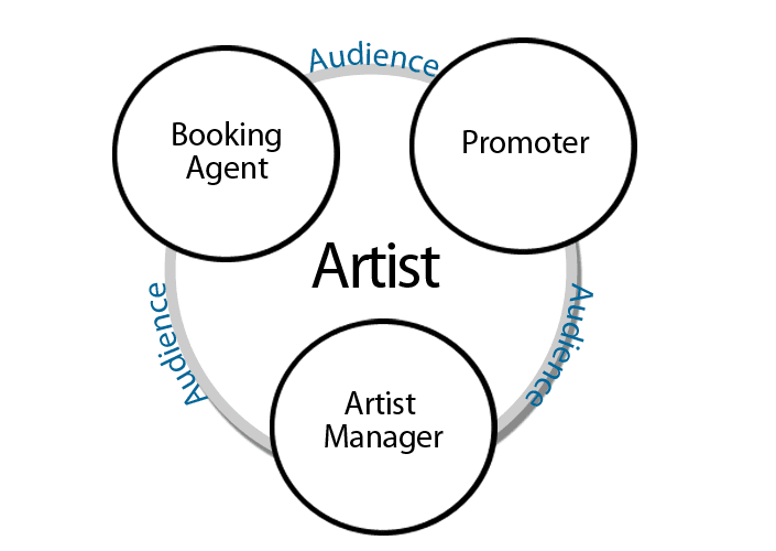 managing artists career requires interaction with people of all personality types under many pleasant and some unpleasant circumstances - What Is A Artist Manager
