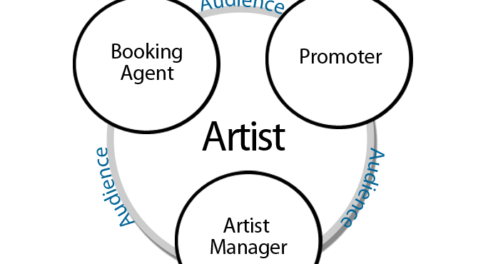 how to be a better artist manager tips things to know about managing 101 with media topic talk spot one blog at a time bringing you the hottest indie - What Is A Artist Manager
