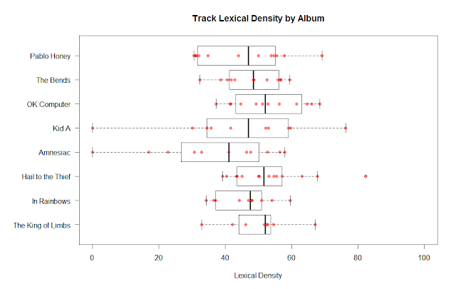 Distribution of lexical density of Radiohead songs by album
