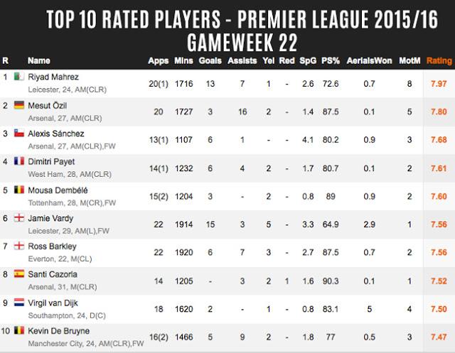 Update Top 10 Rated pemain terbaik Liga Inggris