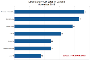 Canada large luxury car sales chart November 2013
