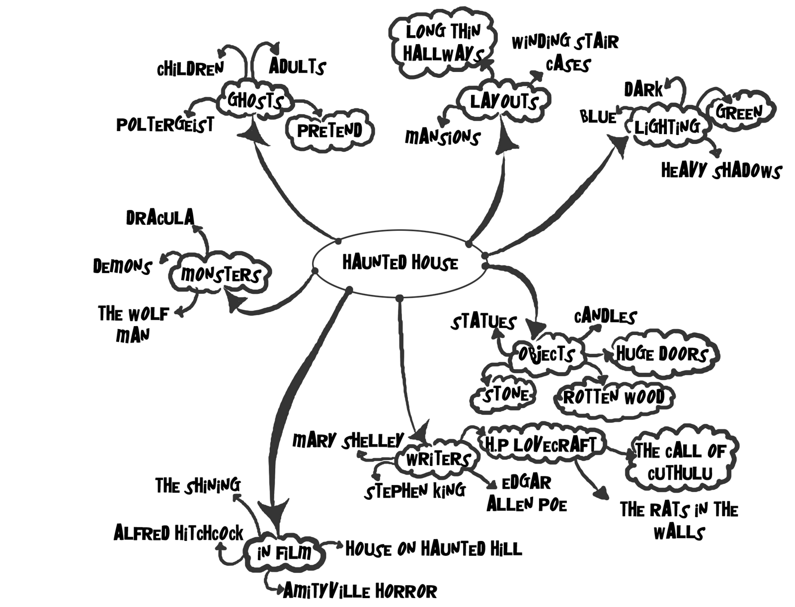 Men Monsters And Maya Mind Maps For Layout