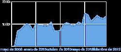A NOSA WEB MEDRA DÍA A DÍA CAMIÑO DAS  2.000 VISITAS AO MES