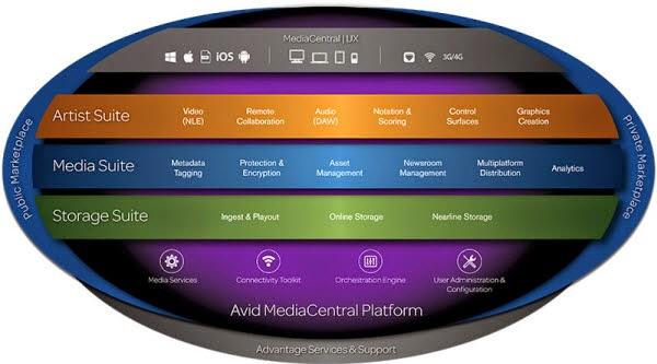 Avid MediaCentral