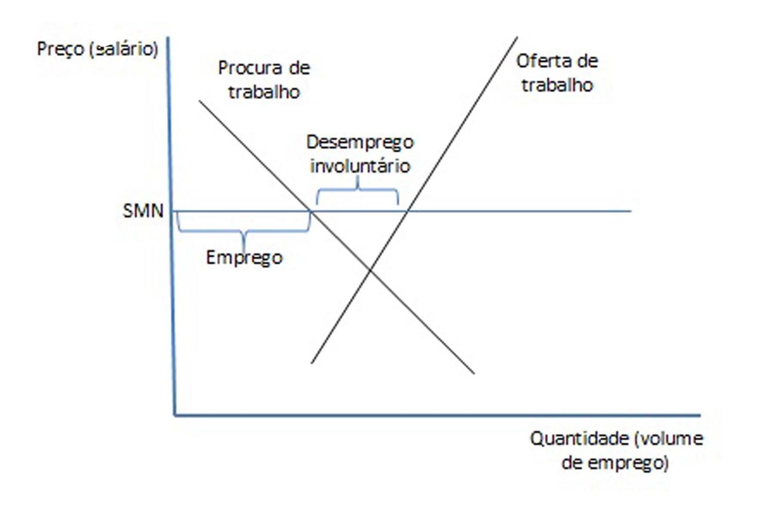 alteração na procura oferta de mercado A noção de mercado implica  a oferta e a procura são proposições que predizem o comportamento dos  alterações na procura do bem x uma alteração num ou .