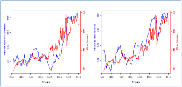 Propension moyenne à consommer, intensité de l'investissement et IPC de l'essence, Canada, 1981:Q1-2014:Q3, Source: Statistique Canada