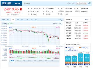 中国株コバンザメ投資 香港ハンセン指数20150729