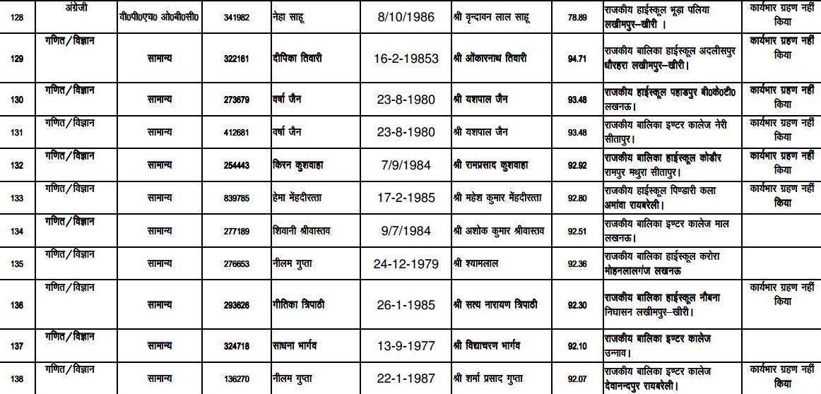 teachers list