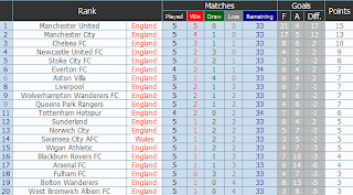 English Premier League 2012-2013 - Fixtures, Standing, Results, News