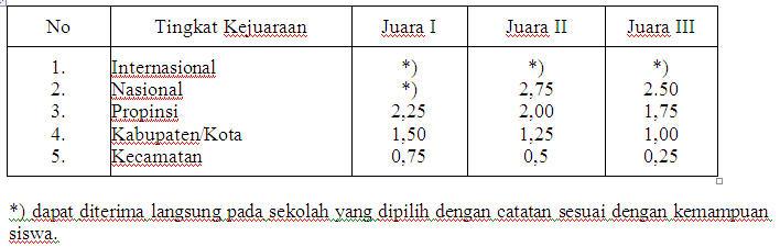 Penerimaan Siswa Baru SMK Negeri 2 Magelang 2013/2014 penerimaan siswa