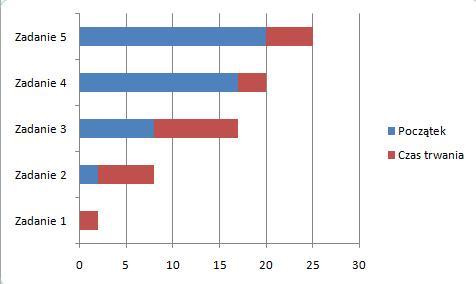 Kurs excel w praktyce diagram gantta wykres gantta w excelu krok 2 ccuart Choice Image