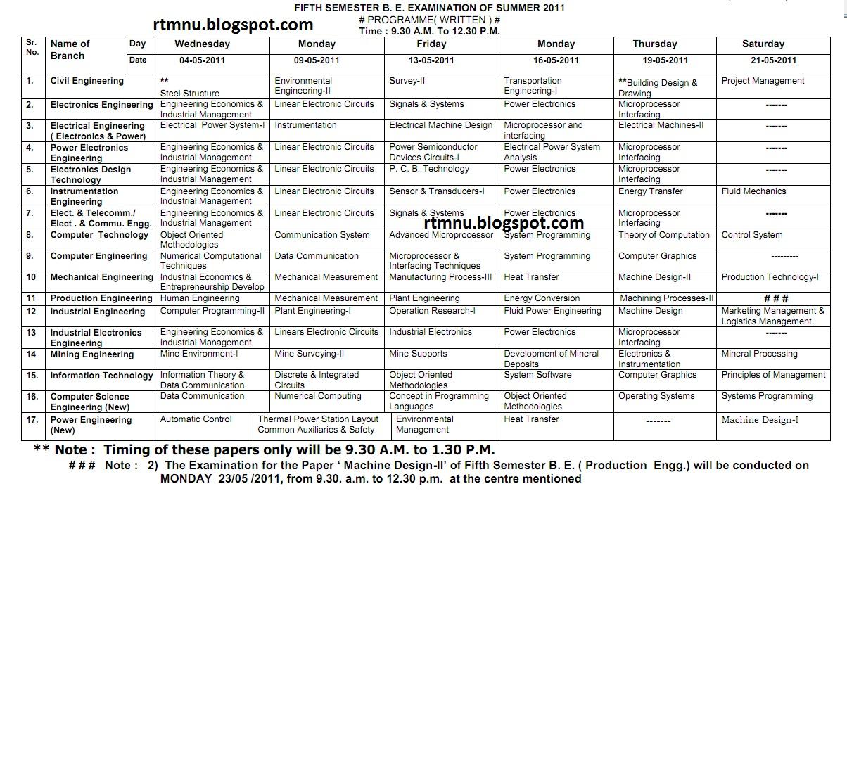 Nagpur university 39 s home fifth semester b e for Rtmnu time table 4th sem