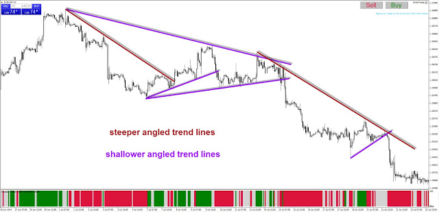 Forex z pattern angles