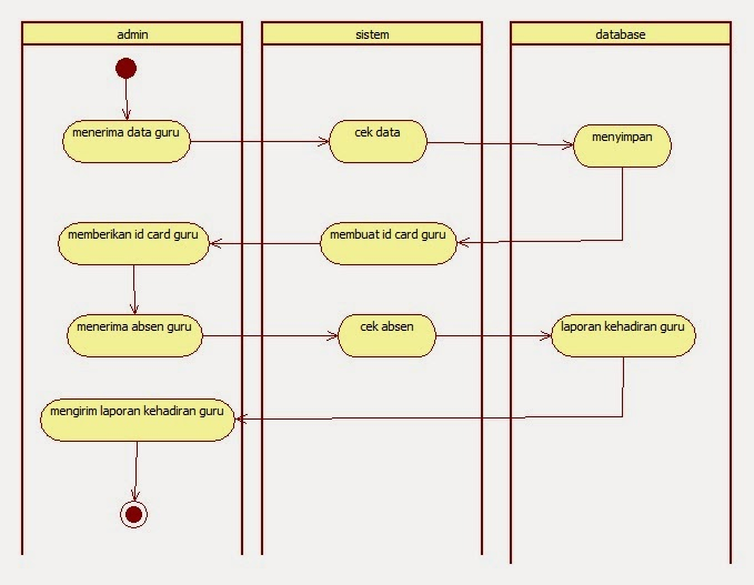 Tutorial kampus kumpulan tutorial gambar activity diagram area admin ccuart