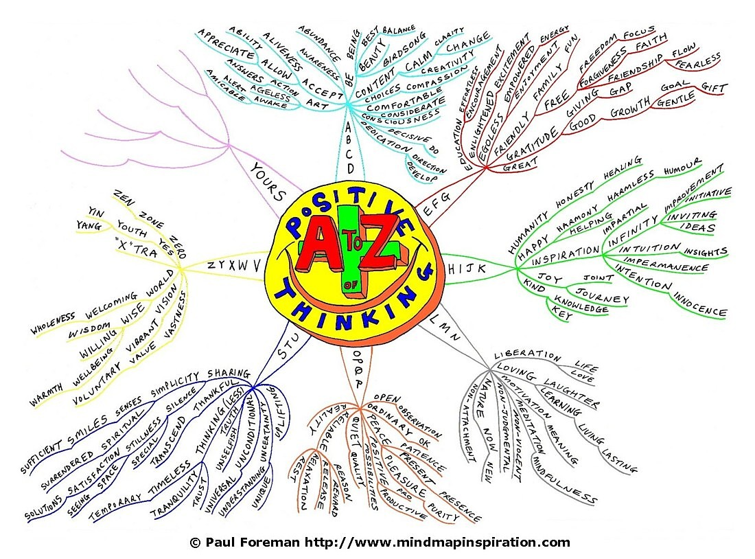 to Z of Positive Thinking Mind Map