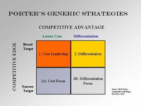 tesco porter s generic strategies Beat the competition, no matter what industry you're in, with michael porter's generic strategies includes tips on how to apply each strategy.