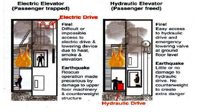 Hydraulic Elevator Cable System : Hydraulic elevators basic components electrical knowhow