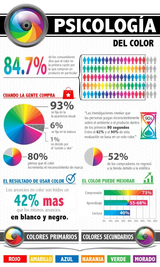 Importancia de usar Psicología del Color