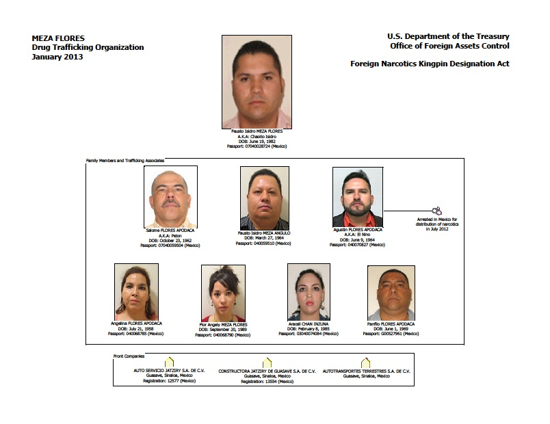 Juarez Drug Cartel Structure