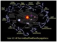 กลุ่มดวงดาวที่โคจรที่ส่งพลังมาถึงเรา