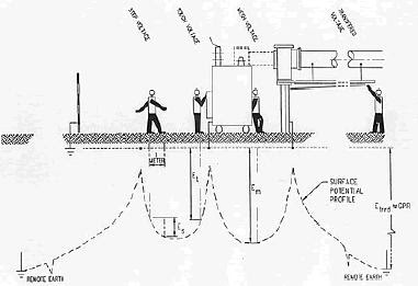 hydro power plants  grounding system