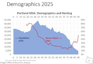 Portland 2025