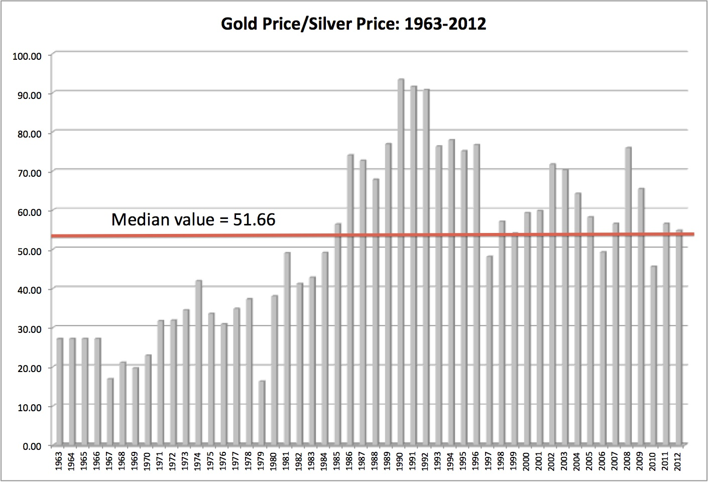 Musings on markets the golden rule thoughts on gold as an investment the median value of 5122 over the 1963 2012 period would suggest that gold is not over priced relative to silver in fact silver has dropped in price buycottarizona Images