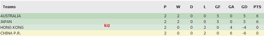 AFC U-16 kumpulan B