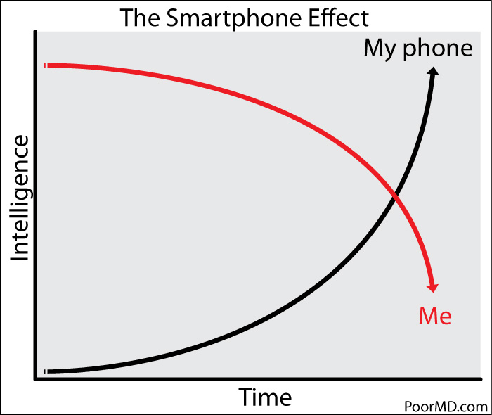 the effect of popularity of smartphones This and other federal reserve board reports and publications are available consumer access to mobile phones 2 consumers and mobile financial services 2016.