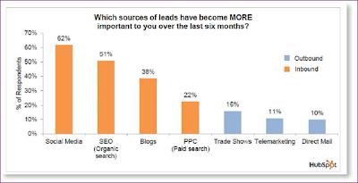 El Inbound Marketing como fuente principal de tráfico