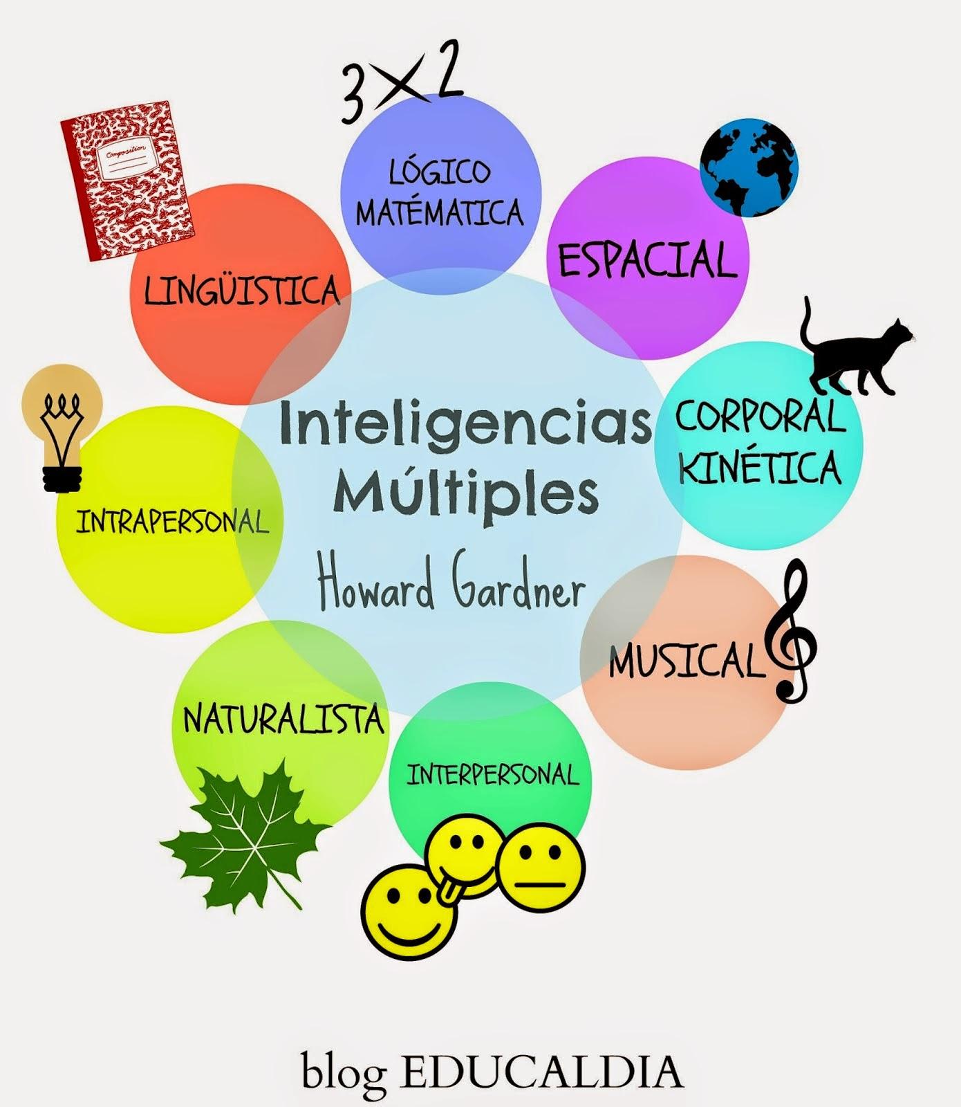 Educaldia juegos para desarrollar las inteligencia m ltiples for Multiples de 6